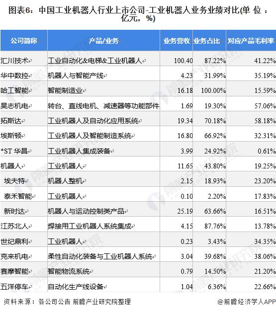 图表6:中国工业机器人行业上市公司-工业机器人业务业绩对比(单位:亿元,%)