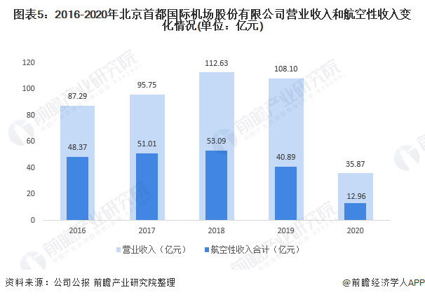 图表5:2016-2020年北京首都国际机场股份有限公司营业收入和航空性收入变化情况(单位:亿元)