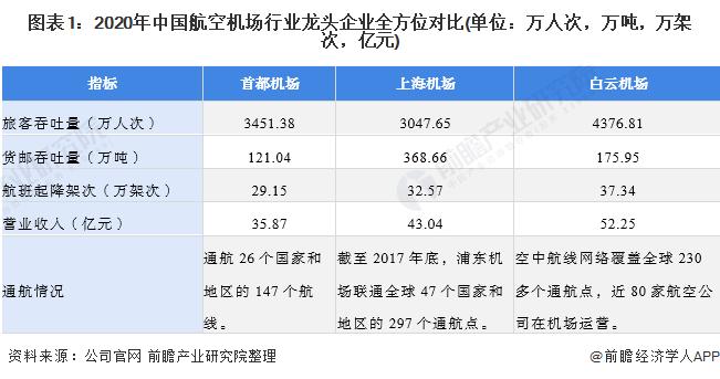 图表1:2020年中国航空机场行业龙头企业全方位对比(单位:万人次,万吨,万架次,亿元)