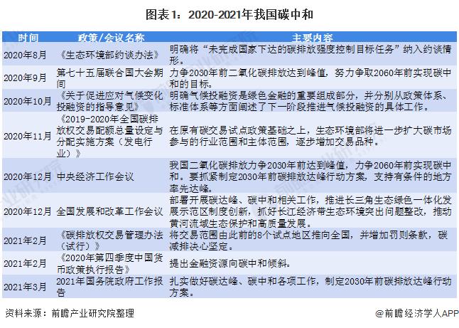 图表1:2020-2021年我国碳中和&碳达峰相关政策及意见