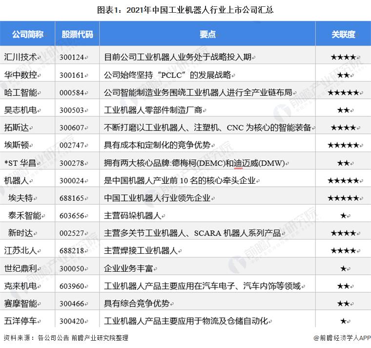 图表1:2021年中国工业机器人行业上市公司汇总