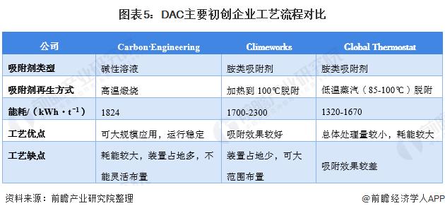图表5:DAC主要初创企业工艺流程对比