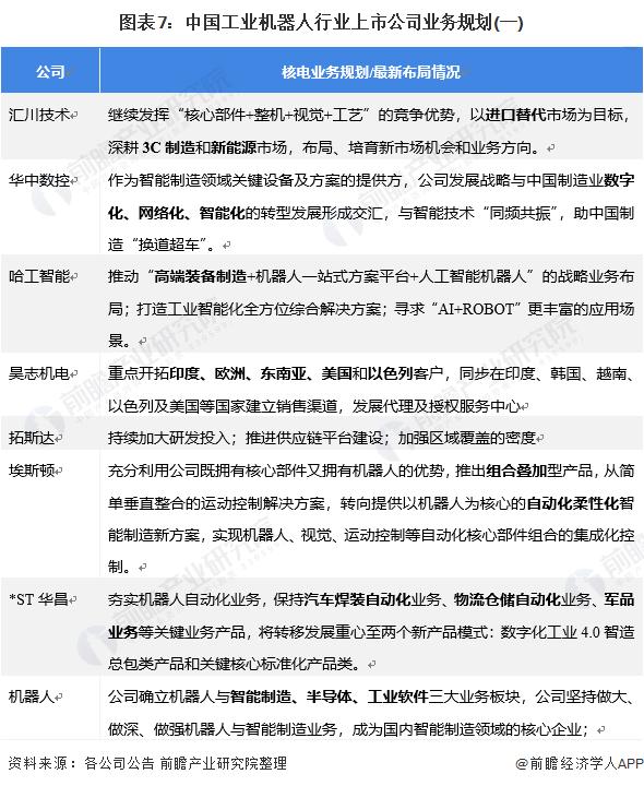 图表7:中国工业机器人行业上市公司业务规划(一)