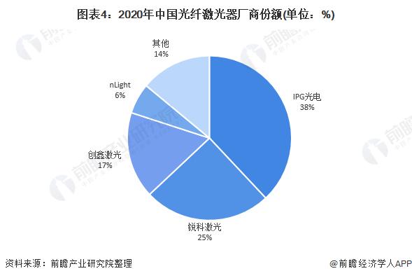 图表4:2020年中国光纤激光器厂商份额(单位:%)