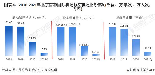 图表4:2016-2021年北京首都国际机场航空机场业务情况(单位:万架次,万人次,万吨)