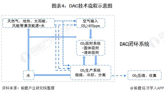图表4:DAC技术流程示意图