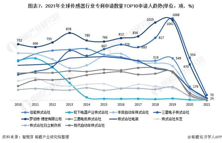 图表7:2021年全球传感器行业专利申请数量TOP10申请人趋势(单位:项,%)
