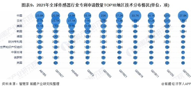 图表9:2021年全球传感器行业专利申请数量TOP10地区技术分布情况(单位:项)