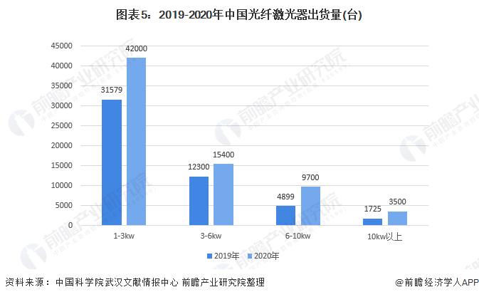 图表5:2019-2020年中国光纤激光器出货量(台)