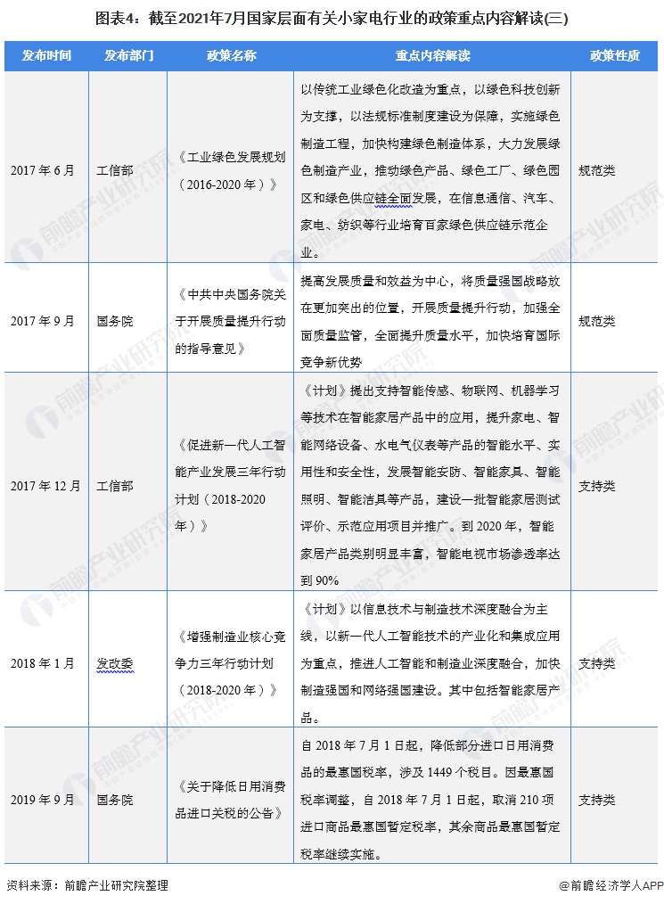 图表4:截至2021年7月国家层面有关小家电行业的政策重点内容解读(三)