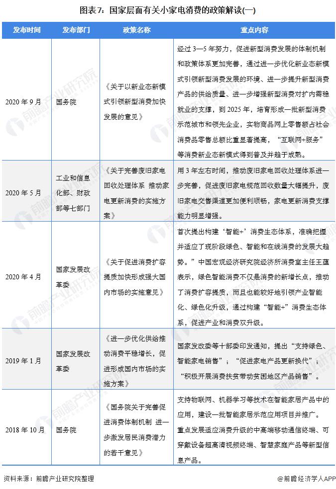 图表7:国家层面有关小家电消费的政策解读(一)