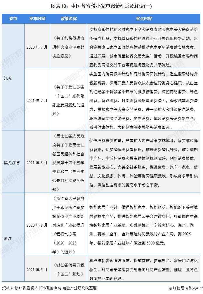 图表10:中国各省份小家电政策汇总及解读(一)