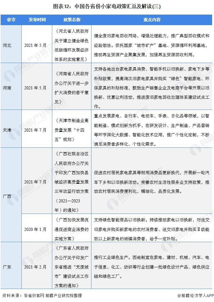 图表12:中国各省份小家电政策汇总及解读(三)
