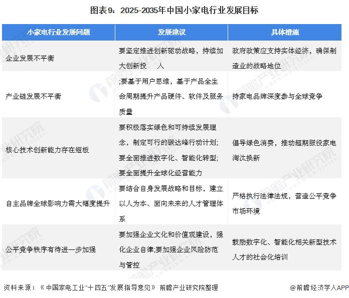 图表9:2025-2035年中国小家电行业发展目标