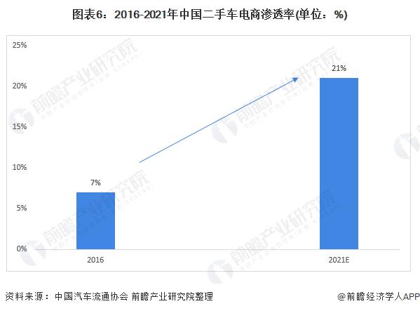 图表6:2016-2021年中国二手车电商渗透率(单位:%)