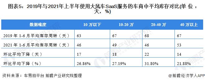 图表5:2019年与2021年上半年使用大风车SaaS服务的车商中平均库存对比(单位:天,%)