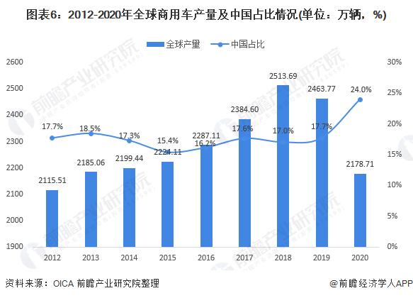 图表6:2012-2020年全球商用车产量及中国占比情况(单位:万辆,%)