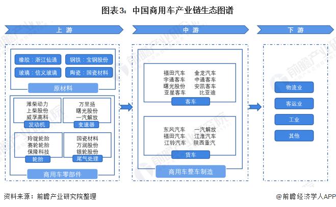 图表3:中国商用车产业链生态图谱