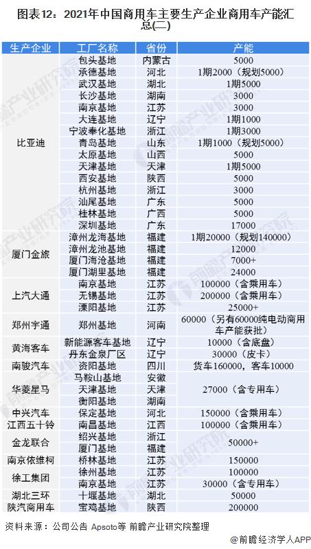 图表12:2021年中国商用车主要生产企业商用车产能汇总(二)