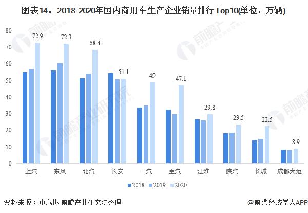 图表14:2018-2020年国内商用车生产企业销量排行Top10(单位:万辆)