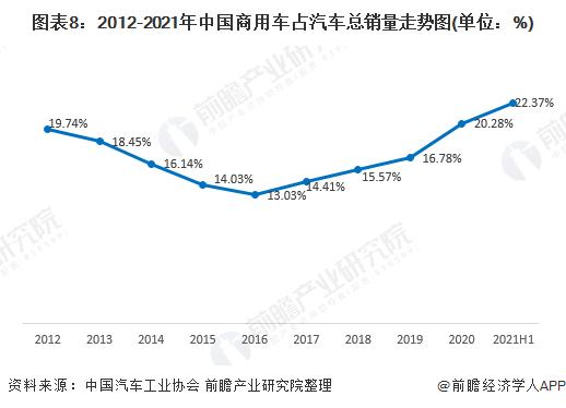 图表8:2012-2021年中国商用车占汽车总销量走势图(单位:%)