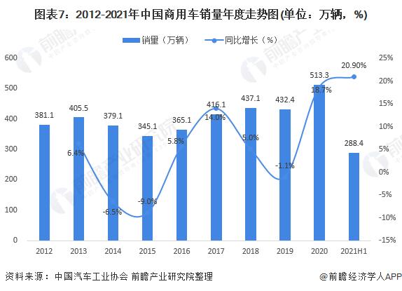 图表7:2012-2021年中国商用车销量年度走势图(单位:万辆,%)