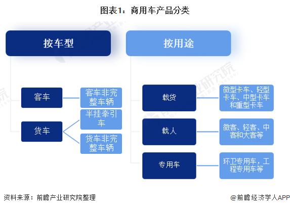图表1:商用车产品分类