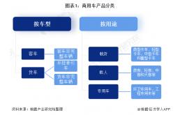 2021年中国商用车行业全景图谱(附市场供需、竞争格局、发展前景等)