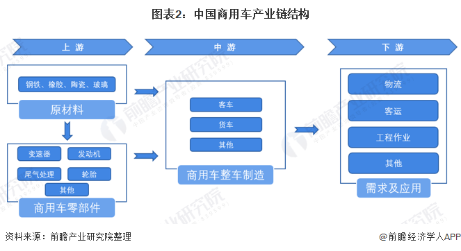 图表2:中国商用车产业链结构
