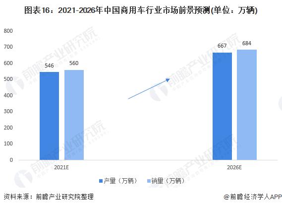 图表16:2021-2026年中国商用车行业市场前景预测(单位:万辆)