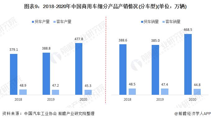 图表9:2018-2020年中国商用车细分产品产销情况(分车型)(单位:万辆)