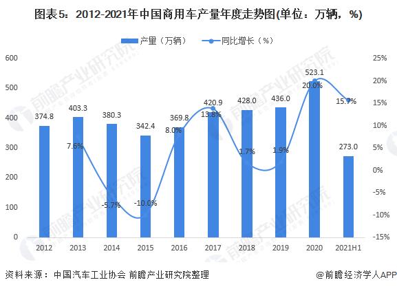图表5:2012-2021年中国商用车产量年度走势图(单位:万辆,%)