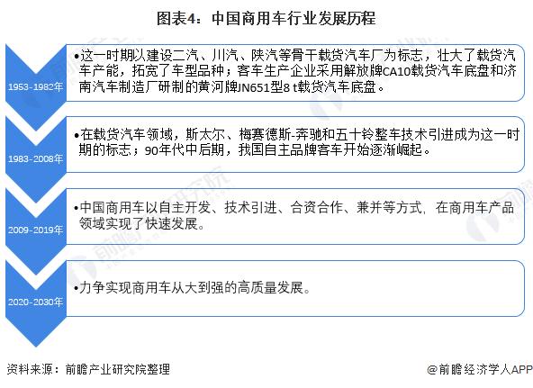 图表4:中国商用车行业发展历程