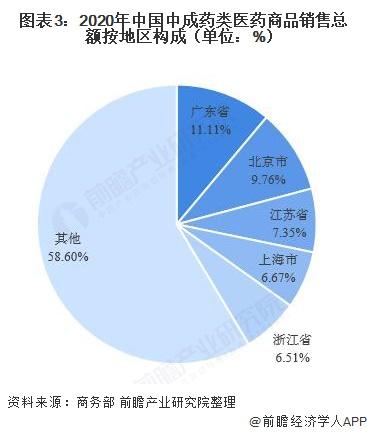 图表3:2020年中国中成药类医药商品销售总额按地区构成(单位:%)