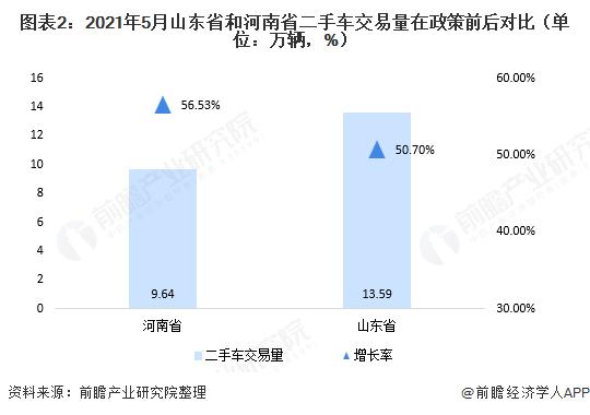 图表2:2021年5月山东省和河南省二手车交易量在政策前后对比(单位:万辆,%)