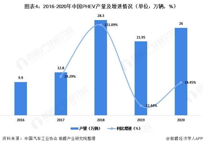 图表4:2016-2020年中国PHEV产量及增速情况(单位:万辆,%)
