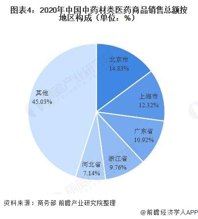 图表4:2020年中国中药材类医药商品销售总额按地区构成(单位:%)