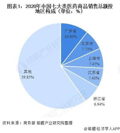 图表1:2020年中国七大类医药商品销售总额按地区构成(单位:%)