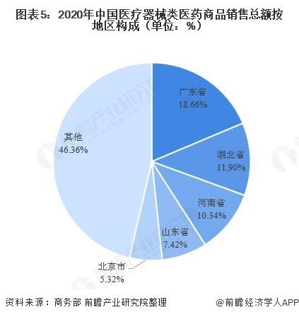 图表5:2020年中国医疗器械类医药商品销售总额按地区构成(单位:%)