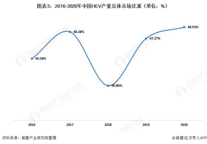 图表3:2016-2020年中国HEV产量总体市场比重(单位:%)