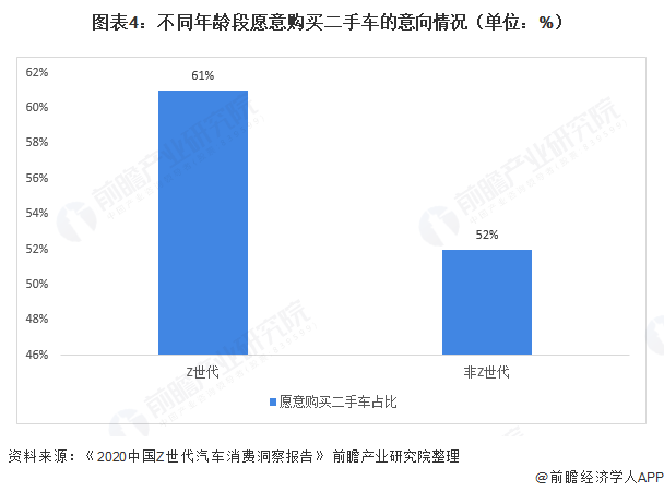 图表4:不同年龄段愿意购买二手车的意向情况(单位:%)
