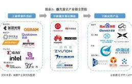 激光雷达产业产业链全景梳理及区域热力地图
