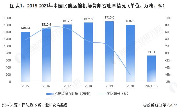 图表1:2015-2021年中国民航运输机场货邮吞吐量情况(单位:万吨,%)