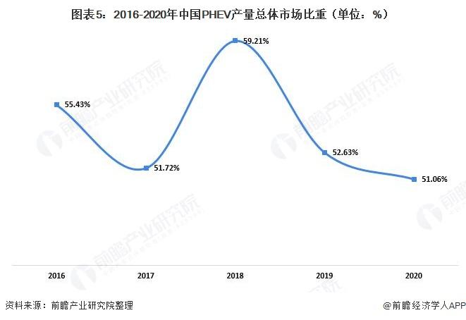 图表5:2016-2020年中国PHEV产量总体市场比重(单位:%)