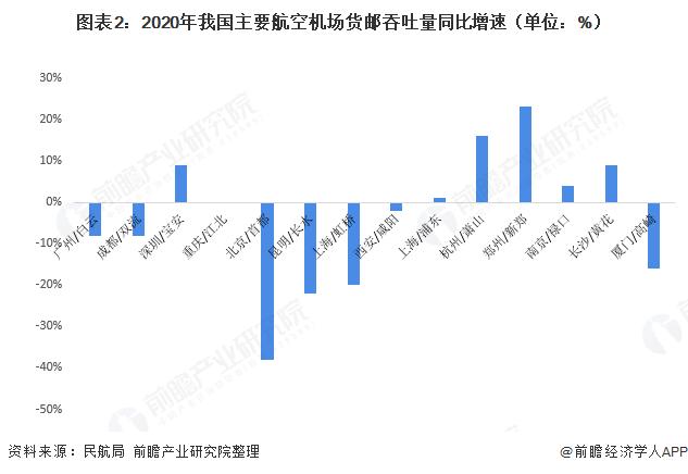 图表2:2020年我国主要航空机场货邮吞吐量同比增速(单位:%)