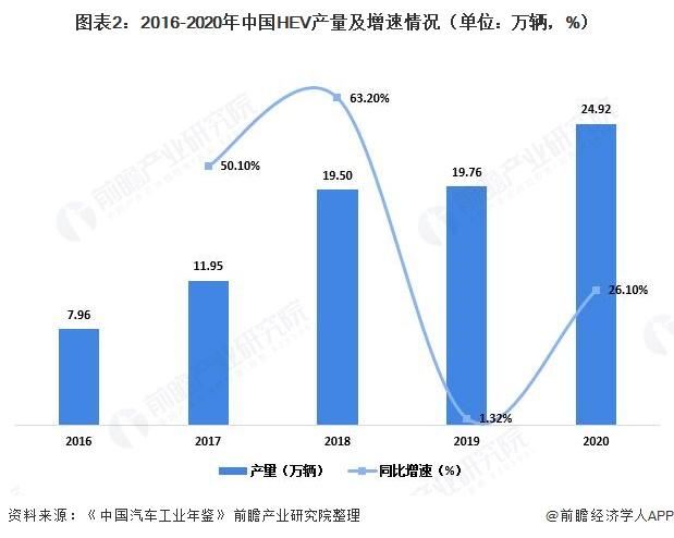 图表2:2016-2020年中国HEV产量及增速情况(单位:万辆,%)