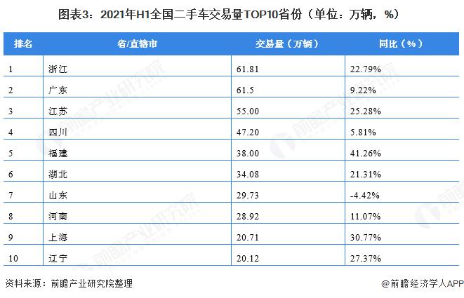 图表3:2021年H1全国二手车交易量TOP10省份(单位:万辆,%)