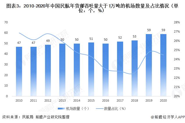 图表3:2010-2020年中国民航年货邮吞吐量大于1万吨的机场数量及占比情况(单位:个,%)