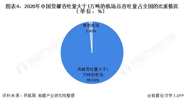 图表4:2020年中国货邮吞吐量大于1万吨的机场总吞吐量占全国的比重情况(单位:%)
