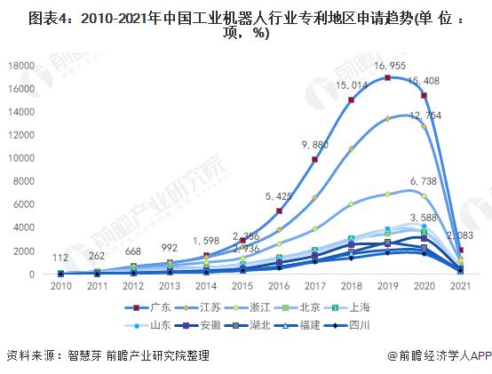 图表4:2010-2021年中国工业机器人行业专利地区申请趋势(单位:项,%)